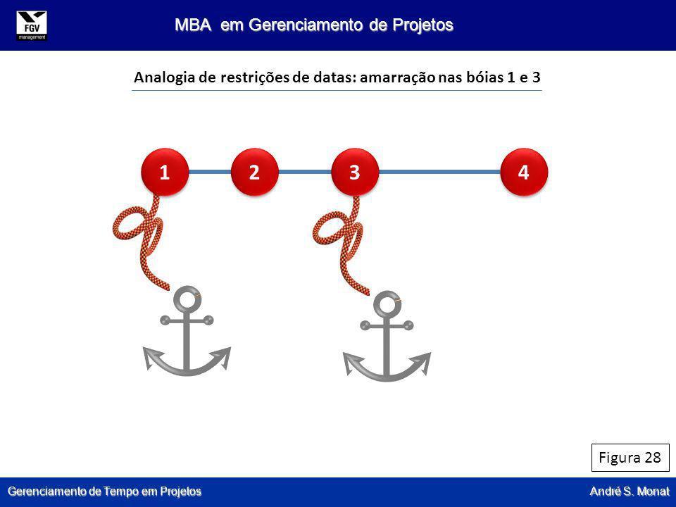 Gerenciamento de Tempo em Projetos André S. Monat MBA em Gerenciamento de Projetos Figura 28 Analogia de restrições de datas: amarração nas bóias 1 e