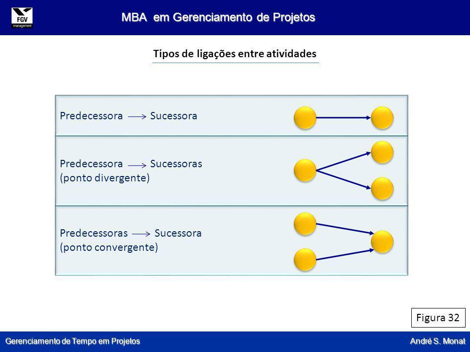 Gerenciamento de Tempo em Projetos André S. Monat MBA em Gerenciamento de Projetos Figura 32 Tipos de ligações entre atividades Predecessora Sucessora