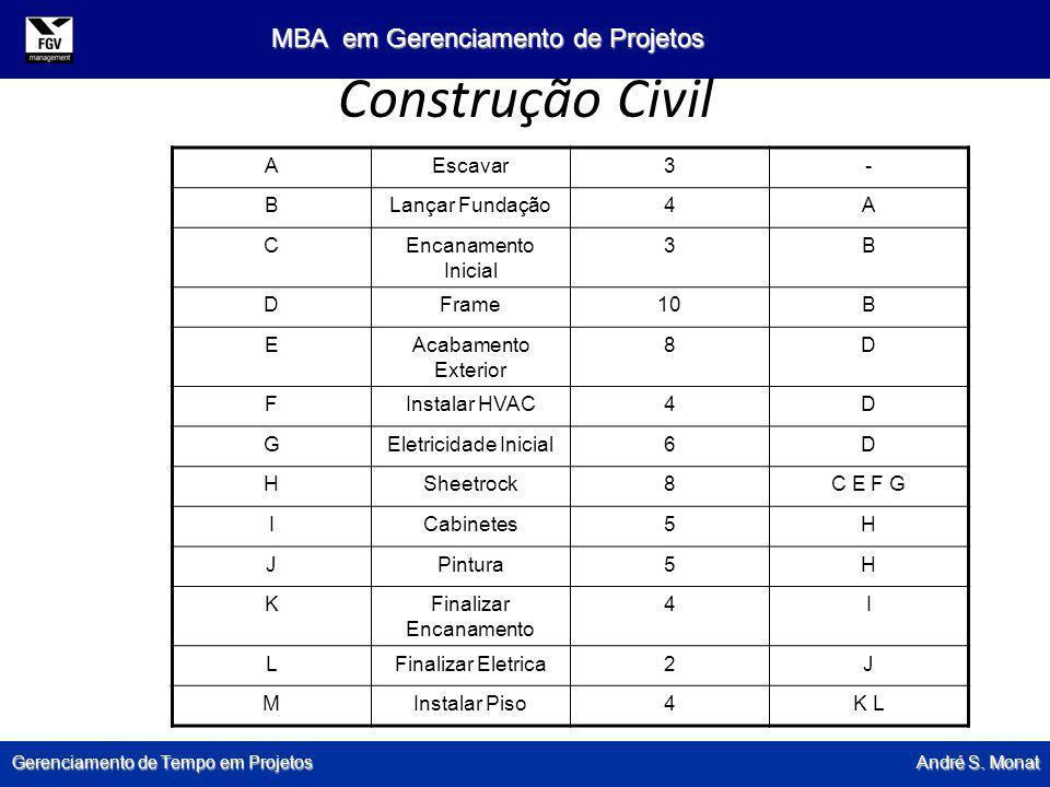 Gerenciamento de Tempo em Projetos André S. Monat MBA em Gerenciamento de Projetos Construção Civil AEscavar3- BLançar Fundação4A CEncanamento Inicial