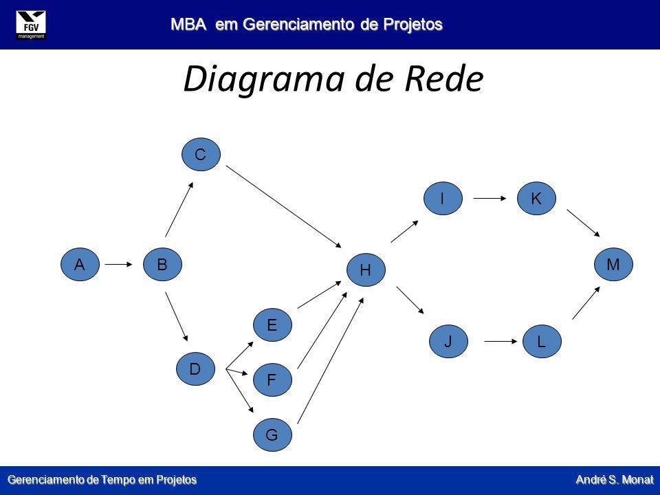 Gerenciamento de Tempo em Projetos André S. Monat MBA em Gerenciamento de Projetos Diagrama de Rede A G F B D C E H I J K L M
