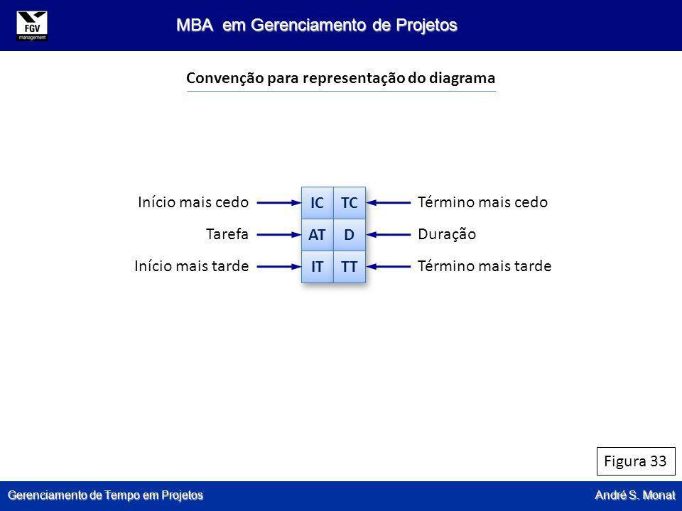 Gerenciamento de Tempo em Projetos André S. Monat MBA em Gerenciamento de Projetos Figura 33 Convenção para representação do diagrama IC TC AT D D IT