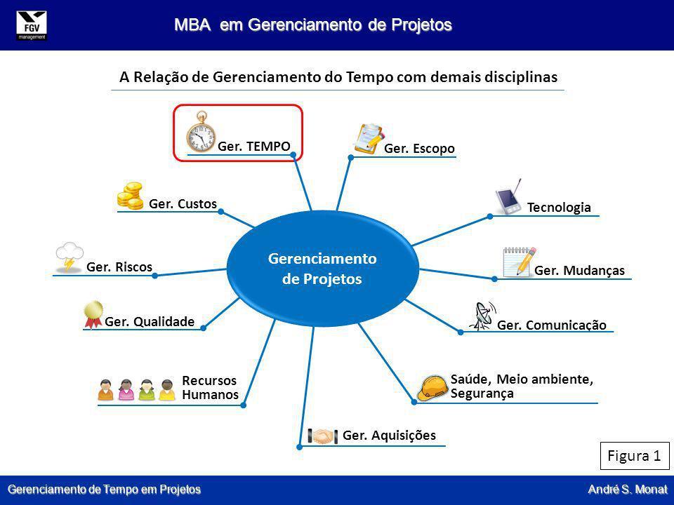 Gerenciamento de Tempo em Projetos André S. Monat MBA em Gerenciamento de Projetos Ger. TEMPO Ger. Escopo Tecnologia Ger. Mudanças Ger. Comunicação Sa