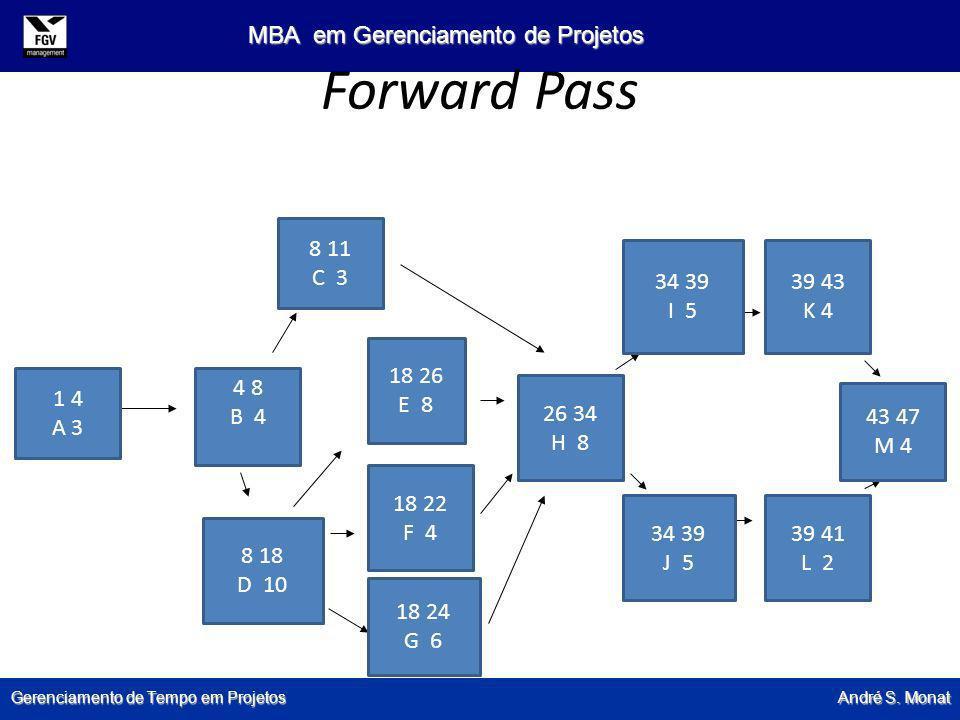 Gerenciamento de Tempo em Projetos André S. Monat MBA em Gerenciamento de Projetos Forward Pass 1 4 A 3 4 8 B 4 8 18 D 10 8 11 C 3 18 26 E 8 18 22 F 4