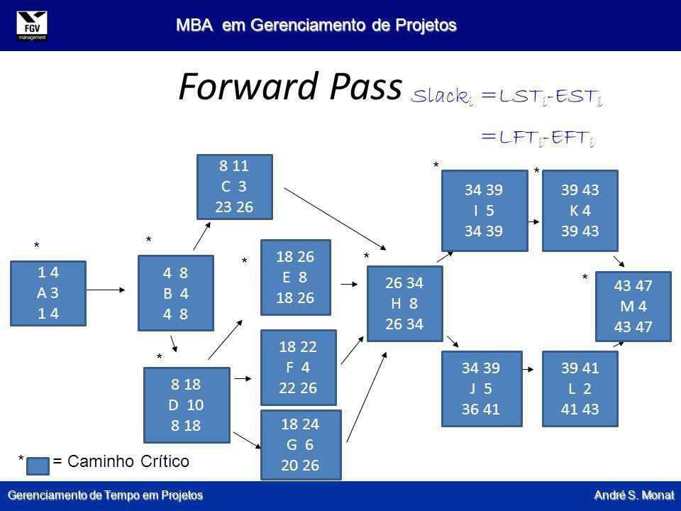 Gerenciamento de Tempo em Projetos André S. Monat MBA em Gerenciamento de Projetos Forward Pass 1 4 A 3 1 4 4 8 B 4 4 8 8 18 D 10 8 18 8 11 C 3 23 26