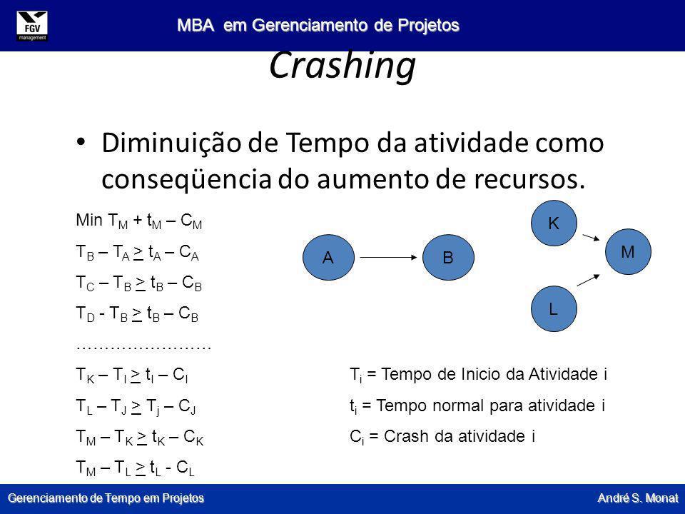 Gerenciamento de Tempo em Projetos André S. Monat MBA em Gerenciamento de Projetos Crashing Diminuição de Tempo da atividade como conseqüencia do aume