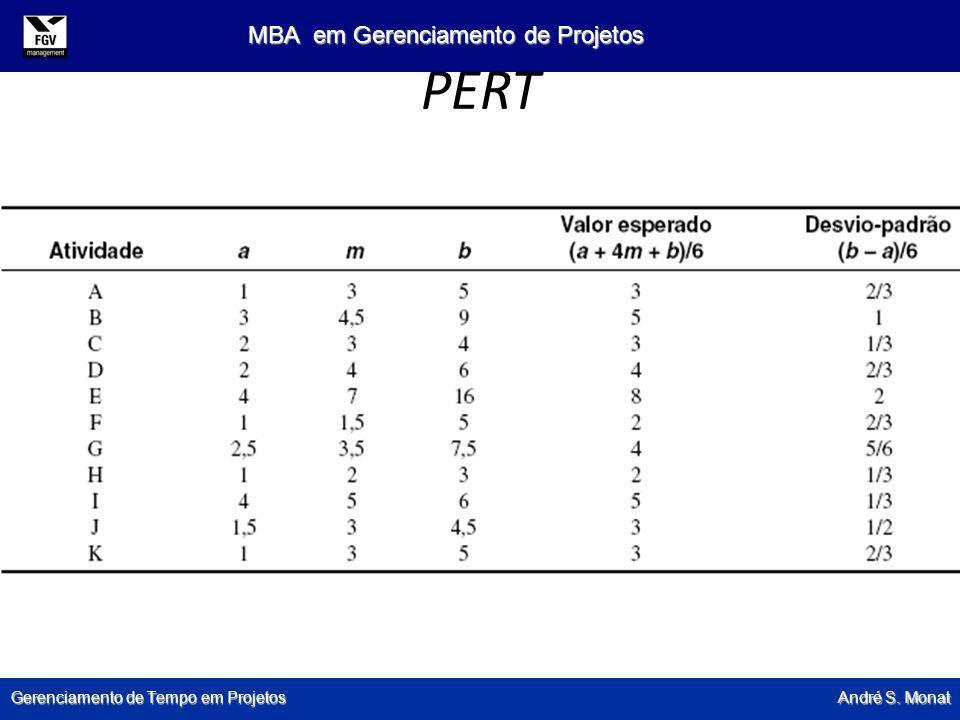 Gerenciamento de Tempo em Projetos André S. Monat MBA em Gerenciamento de Projetos PERT