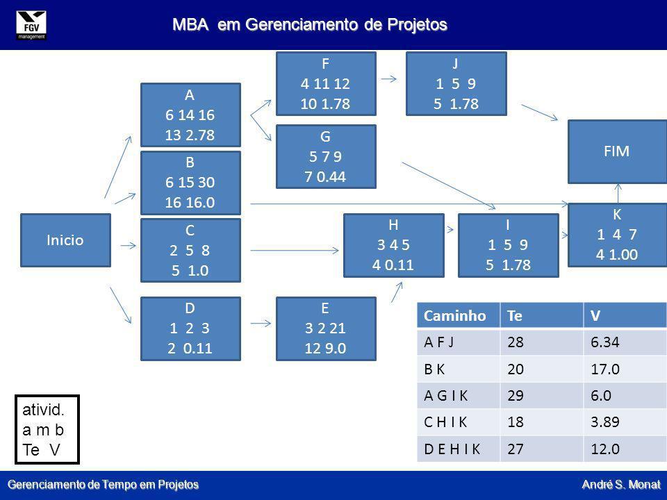 Gerenciamento de Tempo em Projetos André S. Monat MBA em Gerenciamento de Projetos Inicio A 6 14 16 13 2.78 B 6 15 30 16 16.0 C 2 5 8 5 1.0 D 1 2 3 2