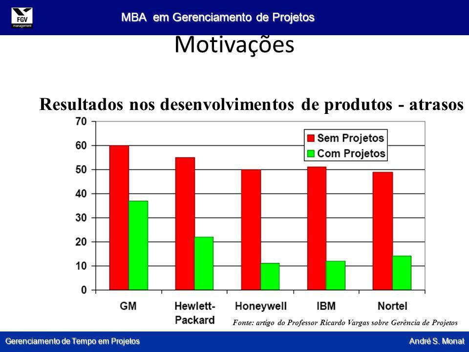Gerenciamento de Tempo em Projetos André S. Monat MBA em Gerenciamento de Projetos Motivações Fonte: artigo do Professor Ricardo Vargas sobre Gerência