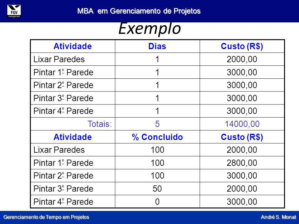 Gerenciamento de Tempo em Projetos André S. Monat MBA em Gerenciamento de Projetos Exemplo AtividadeDiasCusto (R$) Lixar Paredes12000,00 Pintar 1 º Pa