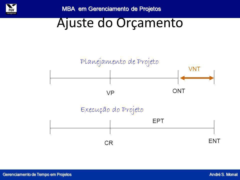 Gerenciamento de Tempo em Projetos André S. Monat MBA em Gerenciamento de Projetos Ajuste do Orçamento Planejamento de Projeto Execução do Projeto VP