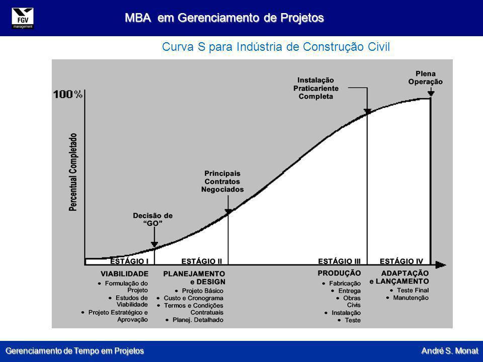 Gerenciamento de Tempo em Projetos André S. Monat MBA em Gerenciamento de Projetos Curva S para Indústria de Construção Civil