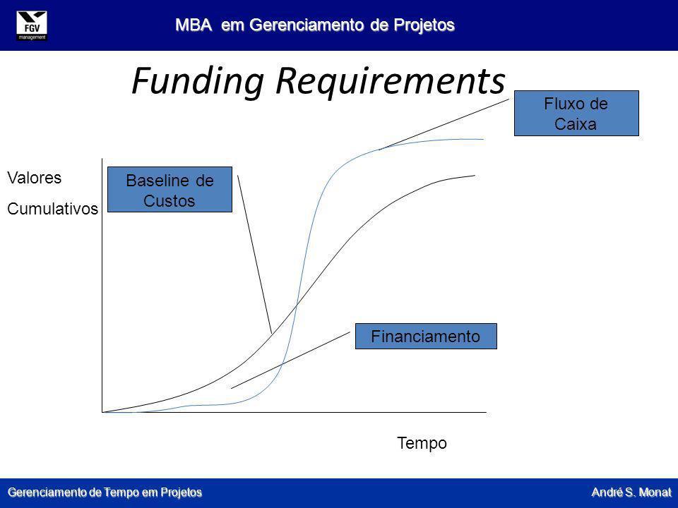 Gerenciamento de Tempo em Projetos André S. Monat MBA em Gerenciamento de Projetos Funding Requirements Baseline de Custos Fluxo de Caixa Valores Cumu