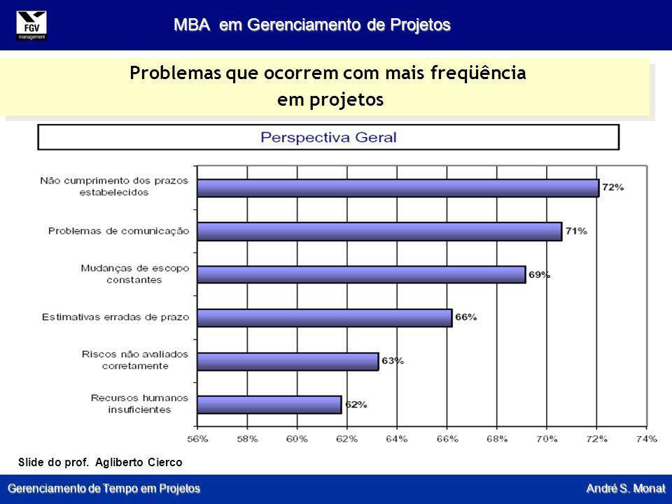 Gerenciamento de Tempo em Projetos André S. Monat MBA em Gerenciamento de Projetos Problemas que ocorrem com mais freqüência em projetos Problemas que