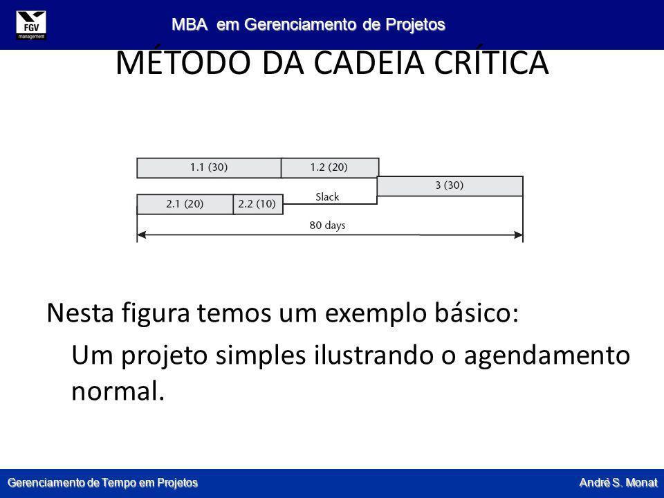 Gerenciamento de Tempo em Projetos André S. Monat MBA em Gerenciamento de Projetos MÉTODO DA CADEIA CRÍTICA Nesta figura temos um exemplo básico: Um p