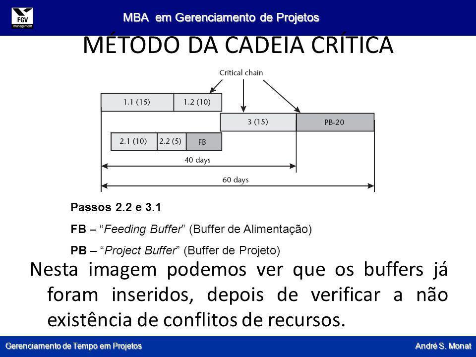 Gerenciamento de Tempo em Projetos André S. Monat MBA em Gerenciamento de Projetos MÉTODO DA CADEIA CRÍTICA Nesta imagem podemos ver que os buffers já
