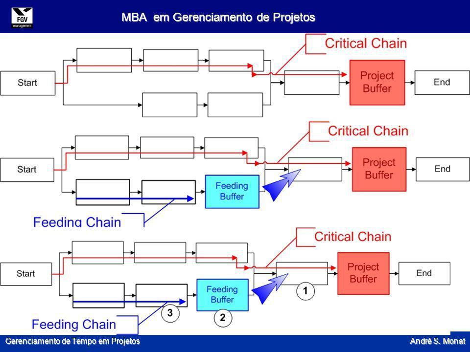 Gerenciamento de Tempo em Projetos André S. Monat MBA em Gerenciamento de Projetos 82