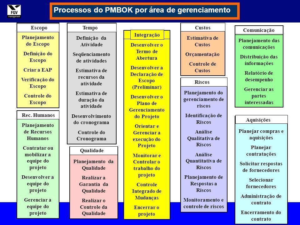 Gerenciamento de Tempo em Projetos André S. Monat MBA em Gerenciamento de Projetos Processos do PMBOK por área de gerenciamento Desenvolver o Termo de