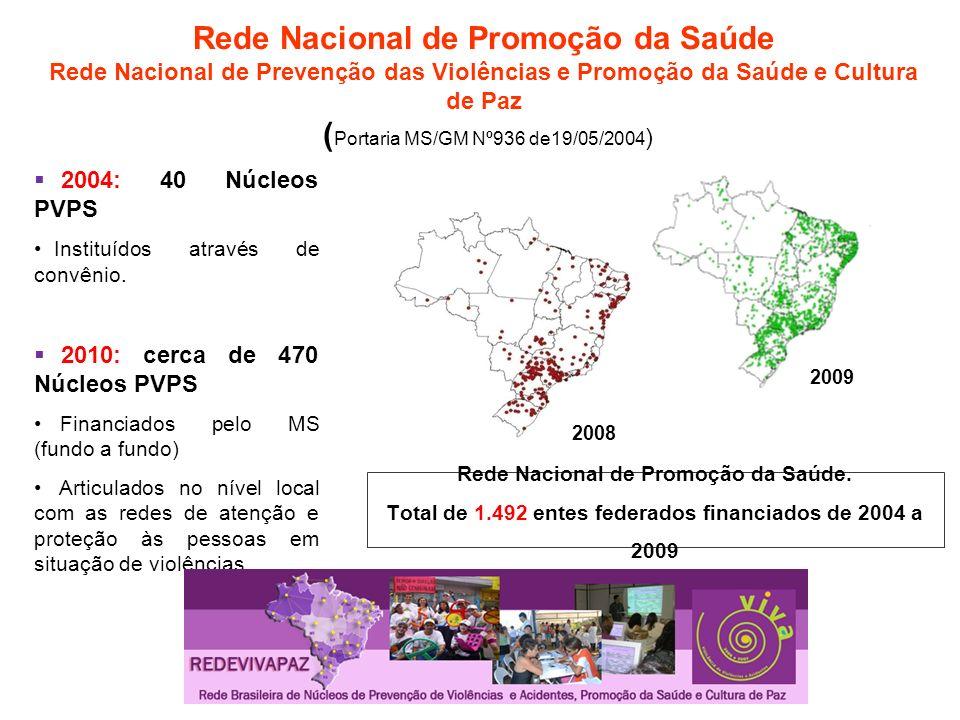 Rede Nacional de Promoção da Saúde Rede Nacional de Prevenção das Violências e Promoção da Saúde e Cultura de Paz ( Portaria MS/GM Nº936 de19/05/2004