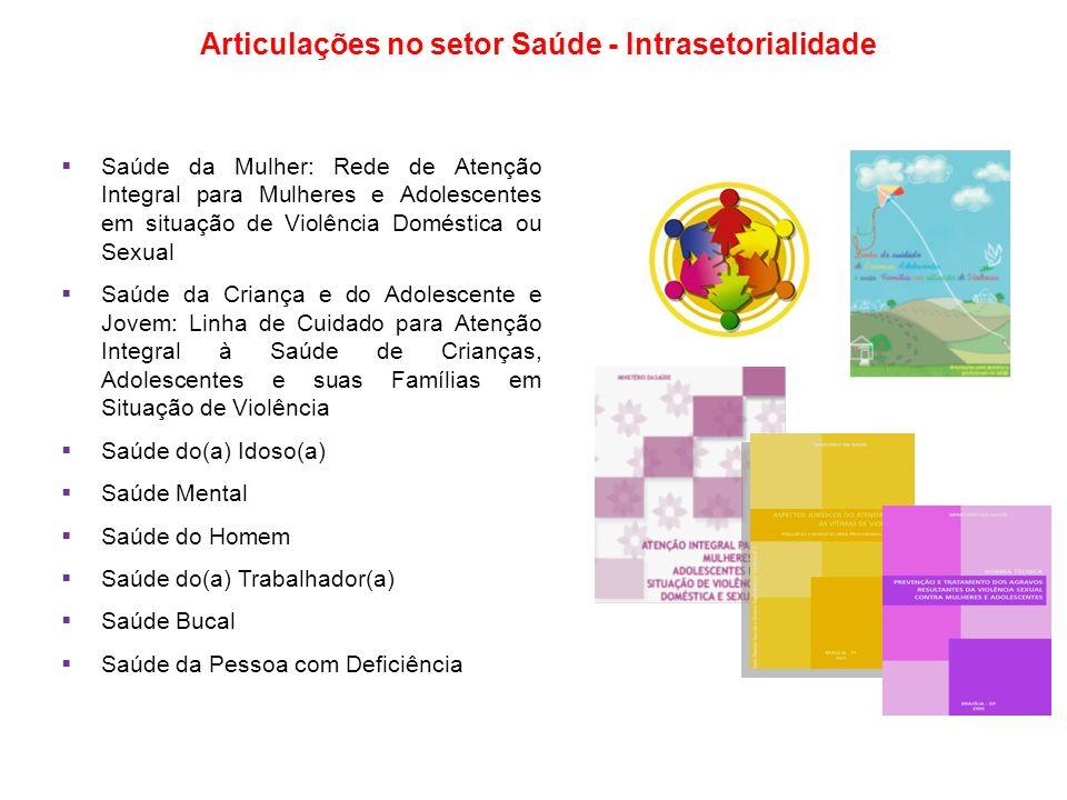 Articulações no setor Saúde - Intrasetorialidade Saúde da Mulher: Rede de Atenção Integral para Mulheres e Adolescentes em situação de Violência Domés