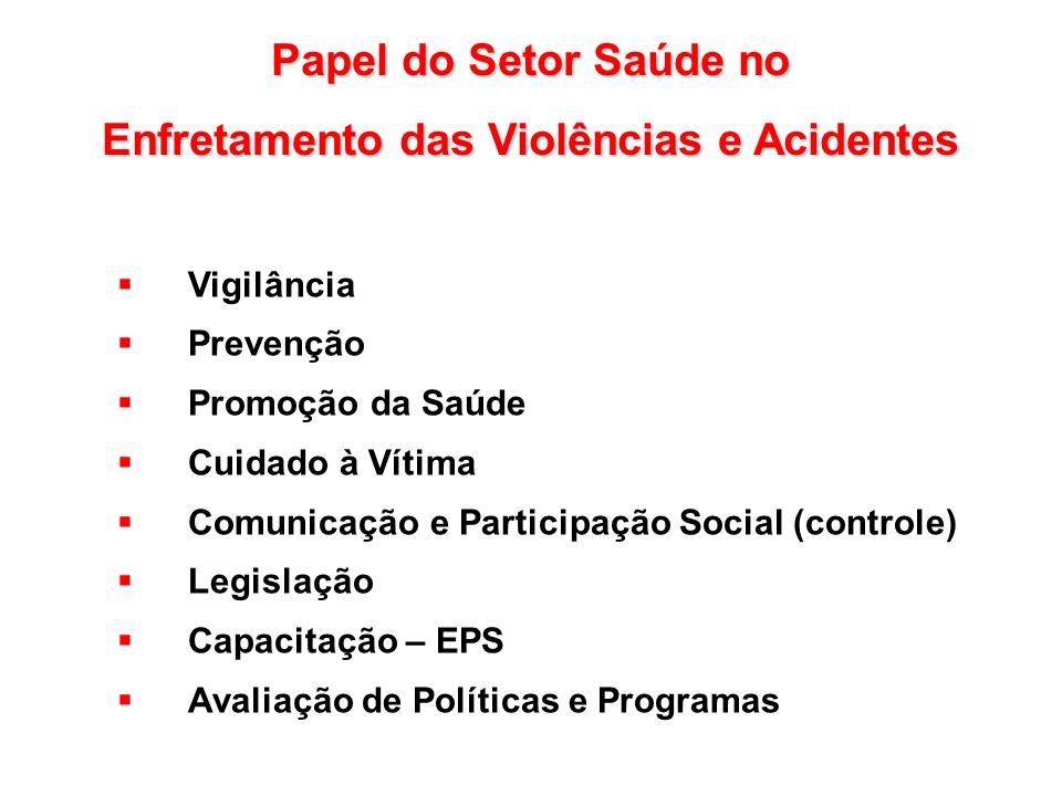Papel do Setor Saúde no Enfretamento das Violências e Acidentes Vigilância Prevenção Promoção da Saúde Cuidado à Vítima Comunicação e Participação Soc