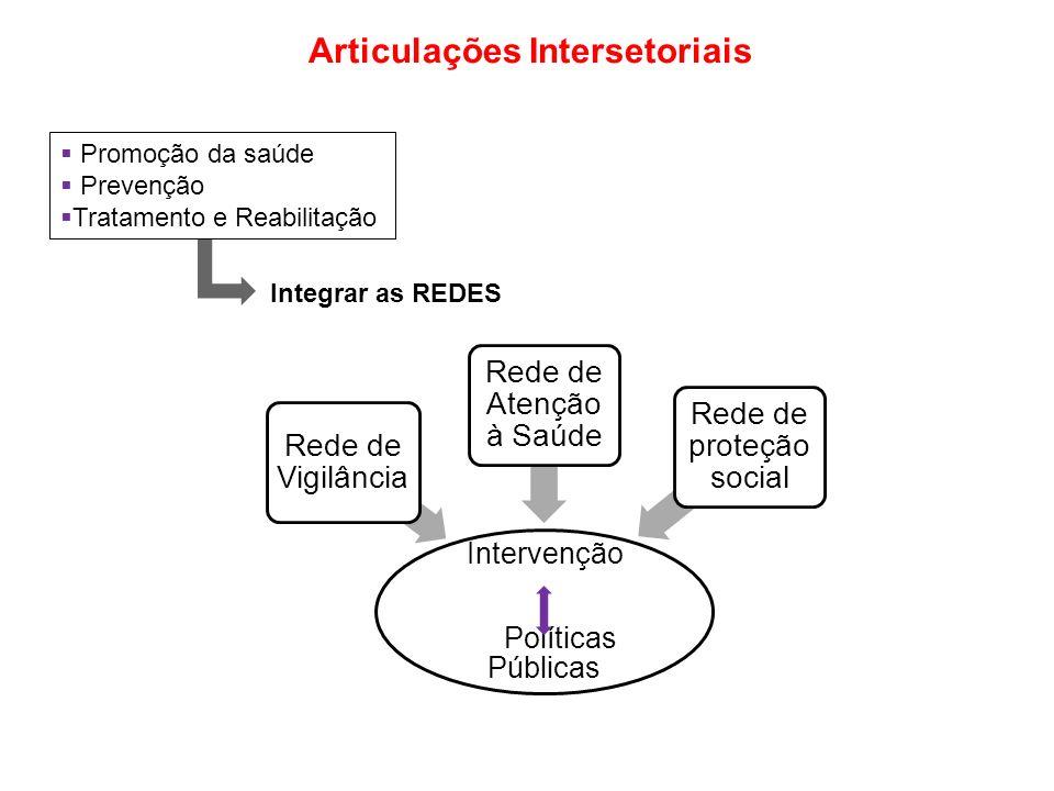 Articulações Intersetoriais Promoção da saúde Prevenção Tratamento e Reabilitação Integrar as REDES Intervenção Políticas Públicas Rede de Vigilância