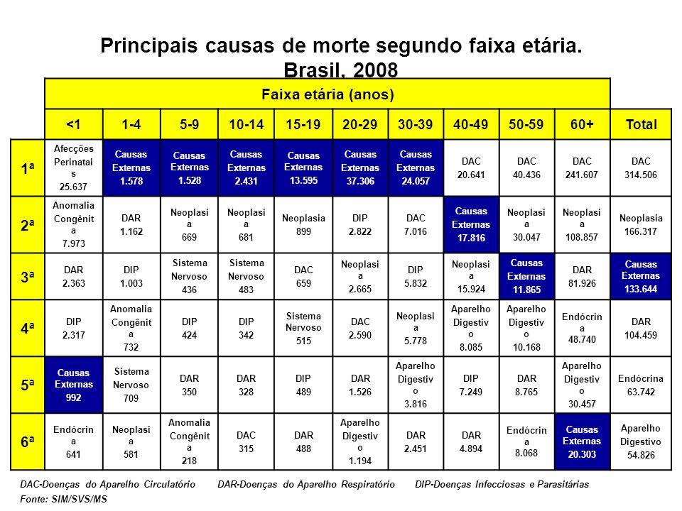 Principais causas de morte segundo faixa etária. Brasil, 2008 DAC-Doenças do Aparelho Circulatório DAR-Doenças do Aparelho Respiratório DIP-Doenças In