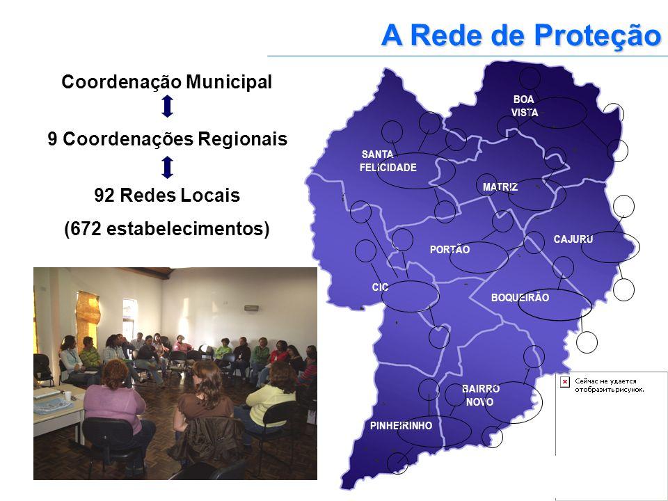A Rede de Proteção Coordenação Municipal 9 Coordenações Regionais 92 Redes Locais (672 estabelecimentos) CAJURU BOA VISTA MATRIZ BOQUEIRÃO PORTÃO BAIR