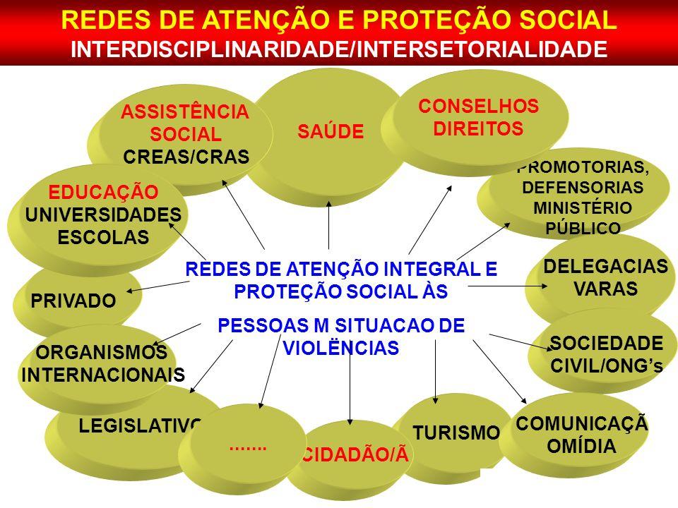 SAÚDE LEGISLATIVO ASSISTÊNCIA SOCIAL CREAS/CRAS EDUCAÇÃO UNIVERSIDADES ESCOLAS TURISMO DELEGACIAS VARAS PROMOTORIAS, DEFENSORIAS MINISTÉRIO PÚBLICO RE