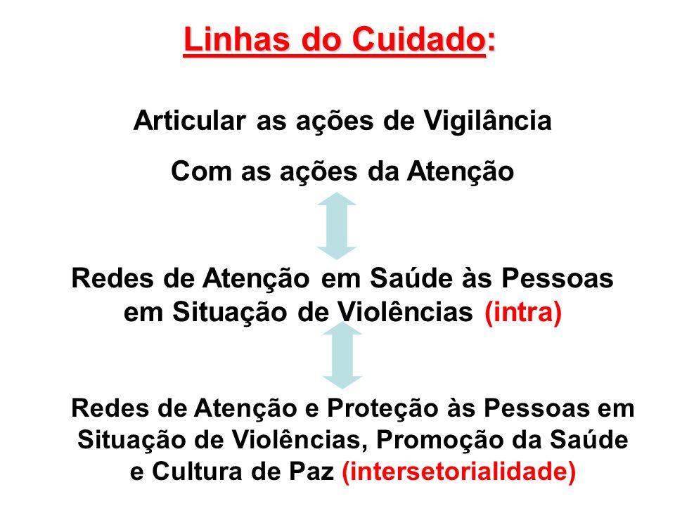 Linhas do Cuidado: Articular as ações de Vigilância Com as ações da Atenção Redes de Atenção em Saúde às Pessoas em Situação de Violências (intra) Red