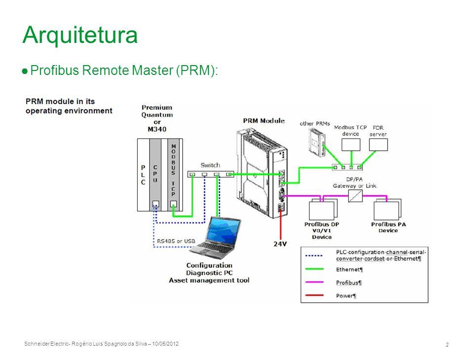 Schneider Electric 13 - Rogério Luis Spagnolo da Silva – 10/05/2012 UnityPro Configuração PRM (Profibus Remote Master): Variáveis criadas para o dispositivo escravo e para o módulo PRM: