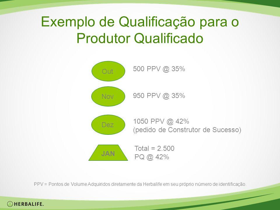 Exemplo de Qualificação para o Produtor Qualificado 500 PPV @ 35% 950 PPV @ 35% 1050 PPV @ 42% (pedido de Construtor de Sucesso) Total = 2.500 PQ @ 42