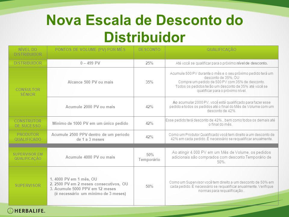 Nova Escala de Desconto do Distribuidor Como um Supervisor você tem direito a um desconto de 50% em cada pedido. È necessário se requalificar anualmen