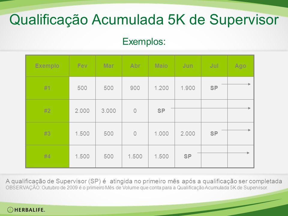 Qualificação Acumulada 5K de Supervisor Exemplos: SP1.500 5001.500#4 SP2.0001.00005001.500#3 SP03.0002.000#2 SP1.9001.200900500 #1 AgoJulJunMaioAbrMar