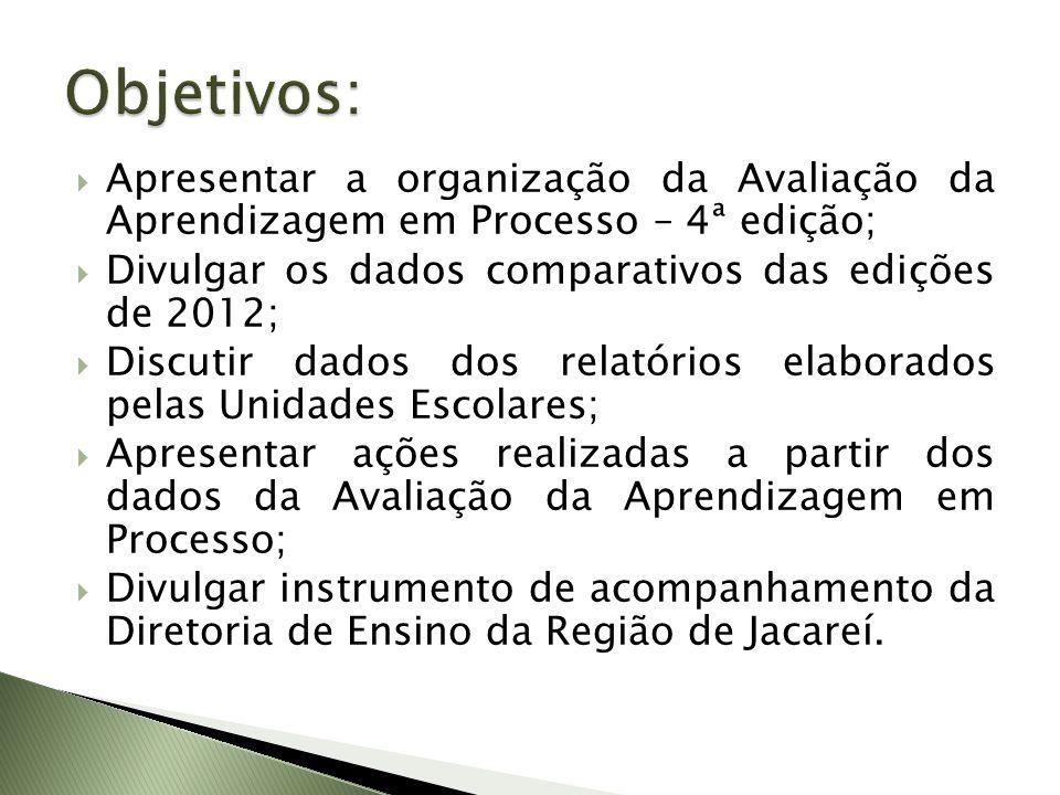 Apresentar a organização da Avaliação da Aprendizagem em Processo – 4ª edição; Divulgar os dados comparativos das edições de 2012; Discutir dados dos