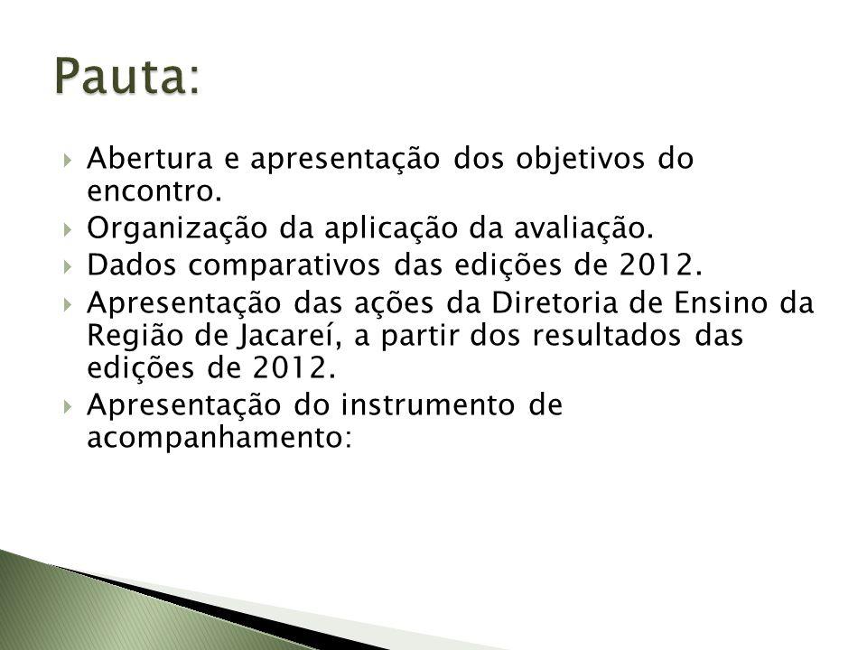 Abertura e apresentação dos objetivos do encontro. Organização da aplicação da avaliação. Dados comparativos das edições de 2012. Apresentação das açõ