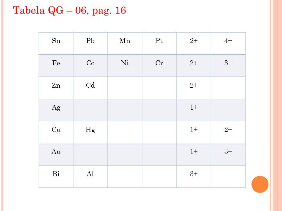 Balanceamento por oxirredução Peróxido de hidrogênio (H 2 O 2 ) 1.Agente redutor Os coeficientes de balanceamento de H 2 O 2 e H 2 O serão sempre iguais.