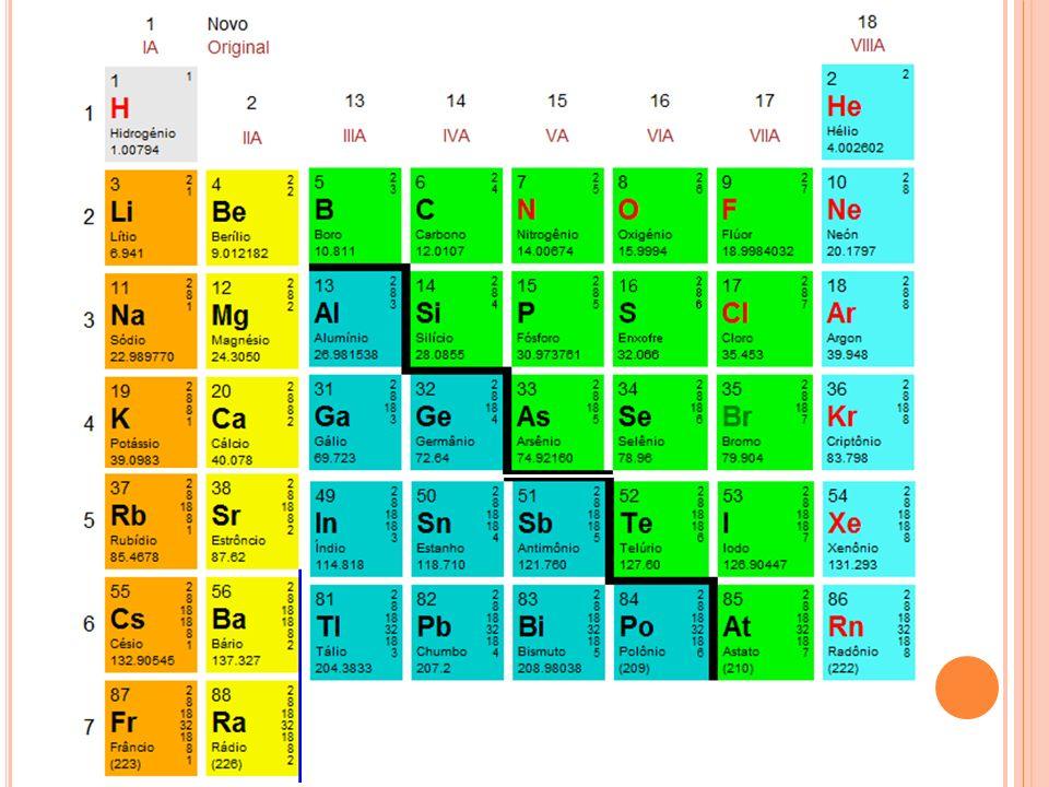Balanceamento por oxirredução Auto-oxirredução ou desproporcionamento