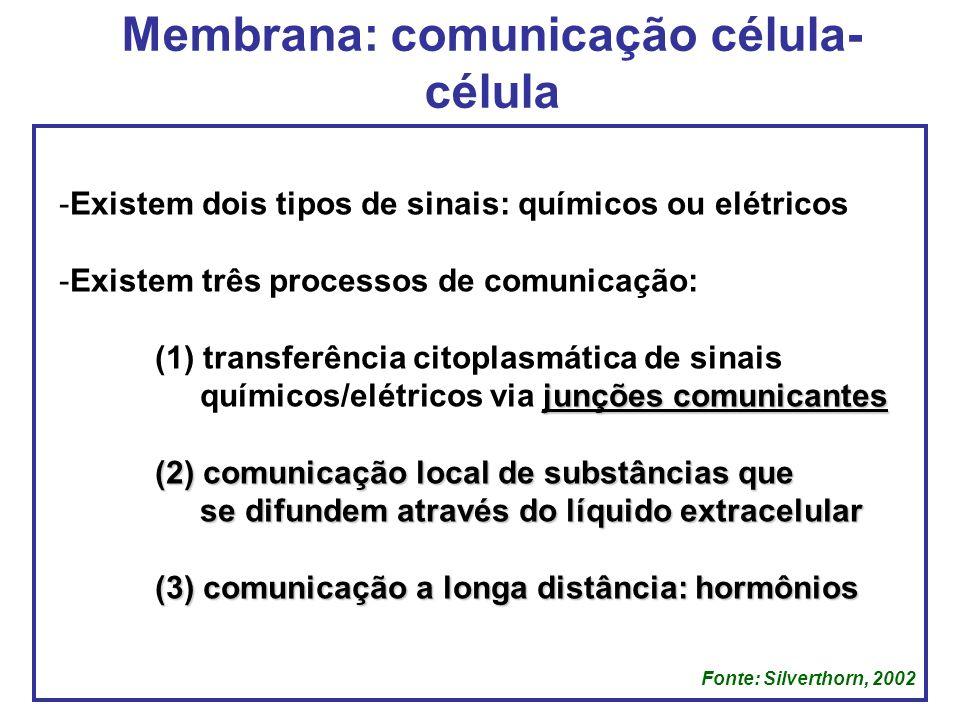 Membrana: comunicação célula- célula Fonte: Silverthorn, 2002 -Existem dois tipos de sinais: químicos ou elétricos -Existem três processos de comunica
