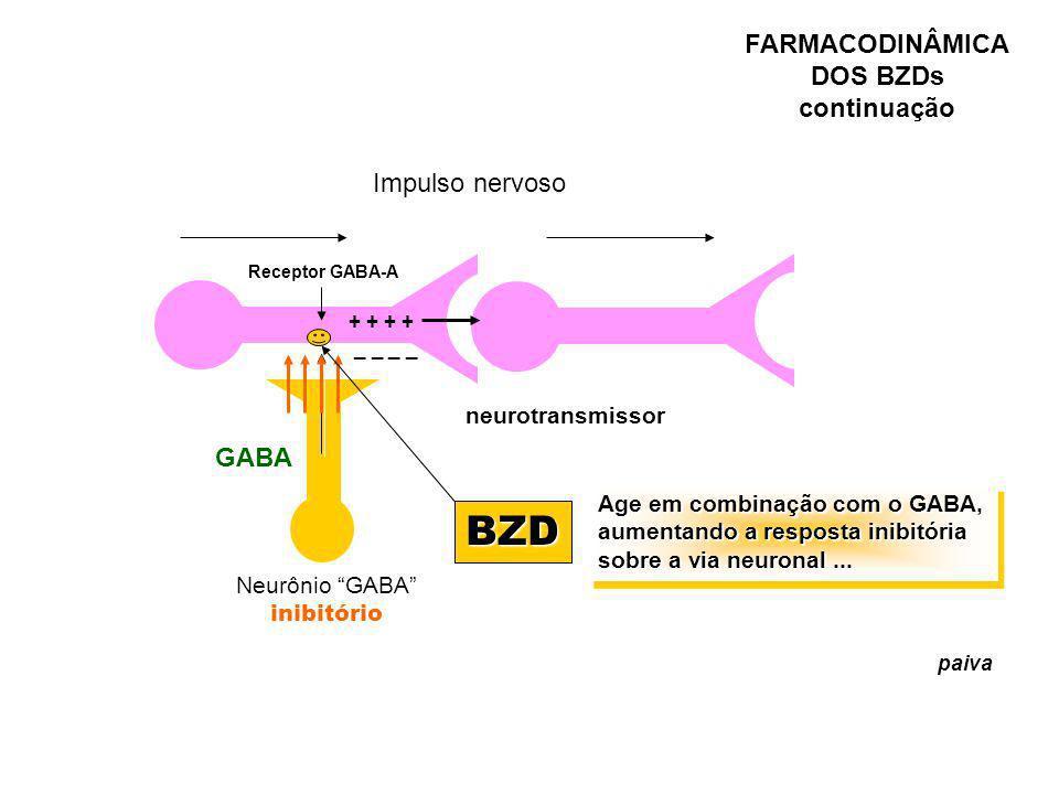 FARMACODINÂMICA DOS BZDs continuação Impulso nervoso neurotransmissor resposta Neurônio GABA inibitório GABA Receptor GABA-A BZD Age em combinação com