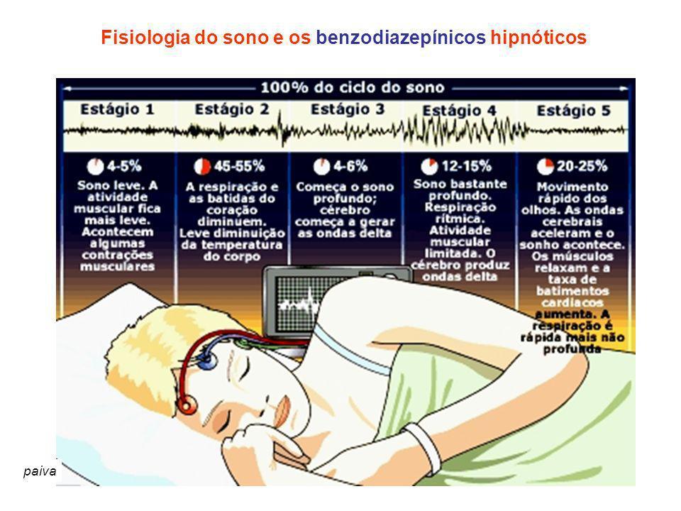 Fisiologia do sono e os benzodiazepínicos hipnóticos paiva
