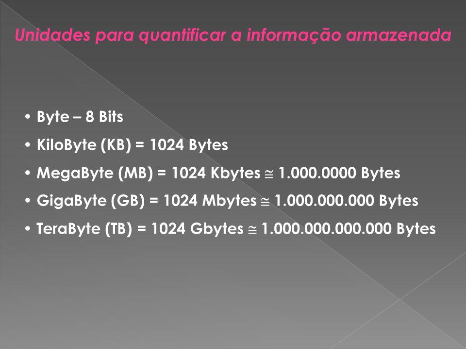 Unidades para quantificar a informação armazenada Byte – 8 Bits KiloByte (KB) = 1024 Bytes MegaByte (MB) = 1024 Kbytes 1.000.0000 Bytes GigaByte (GB)