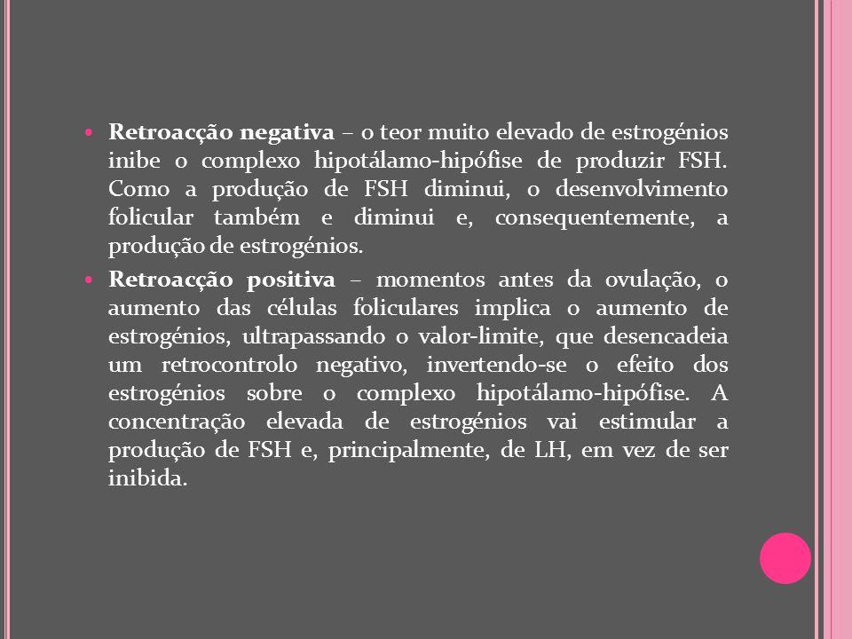Retroacção negativa – o teor muito elevado de estrogénios inibe o complexo hipotálamo-hipófise de produzir FSH. Como a produção de FSH diminui, o dese