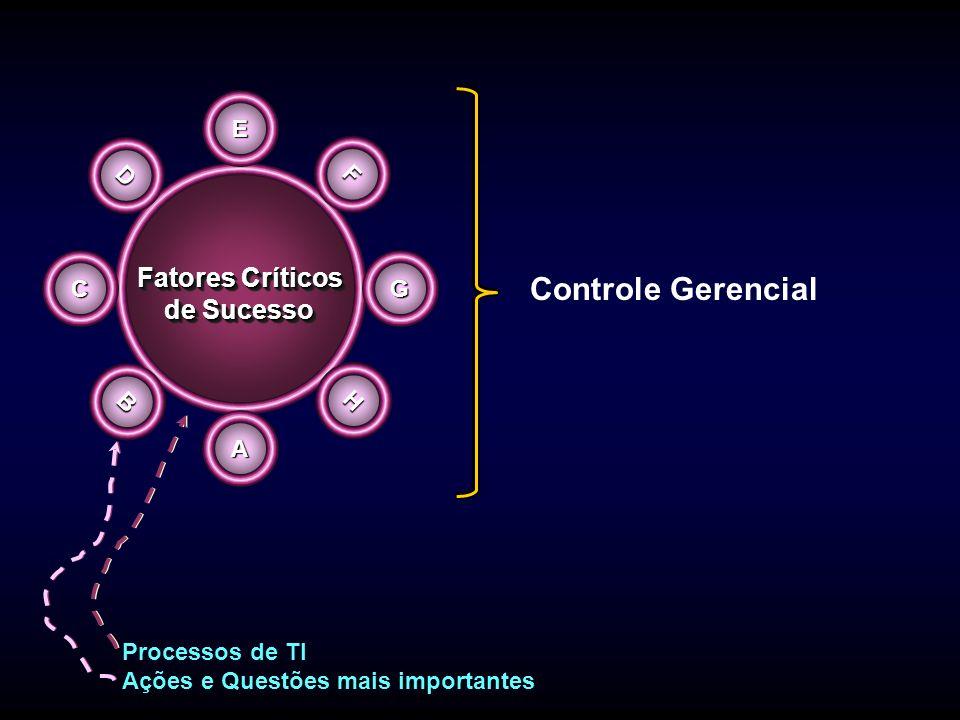 E A C G F B D H Processos de TI Ações e Questões mais importantes Fatores Críticos de Sucesso Fatores Críticos de Sucesso Controle Gerencial
