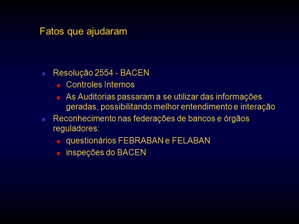 Fatos que ajudaram Resolução 2554 - BACEN Controles Internos As Auditorias passaram a se utilizar das informações geradas, possibilitando melhor enten