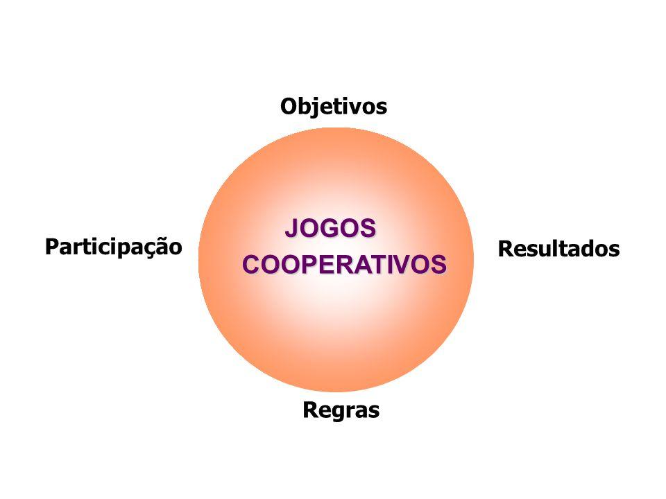 Objetivos Regras Participação Resultados JOGOS COOPERATIVOS