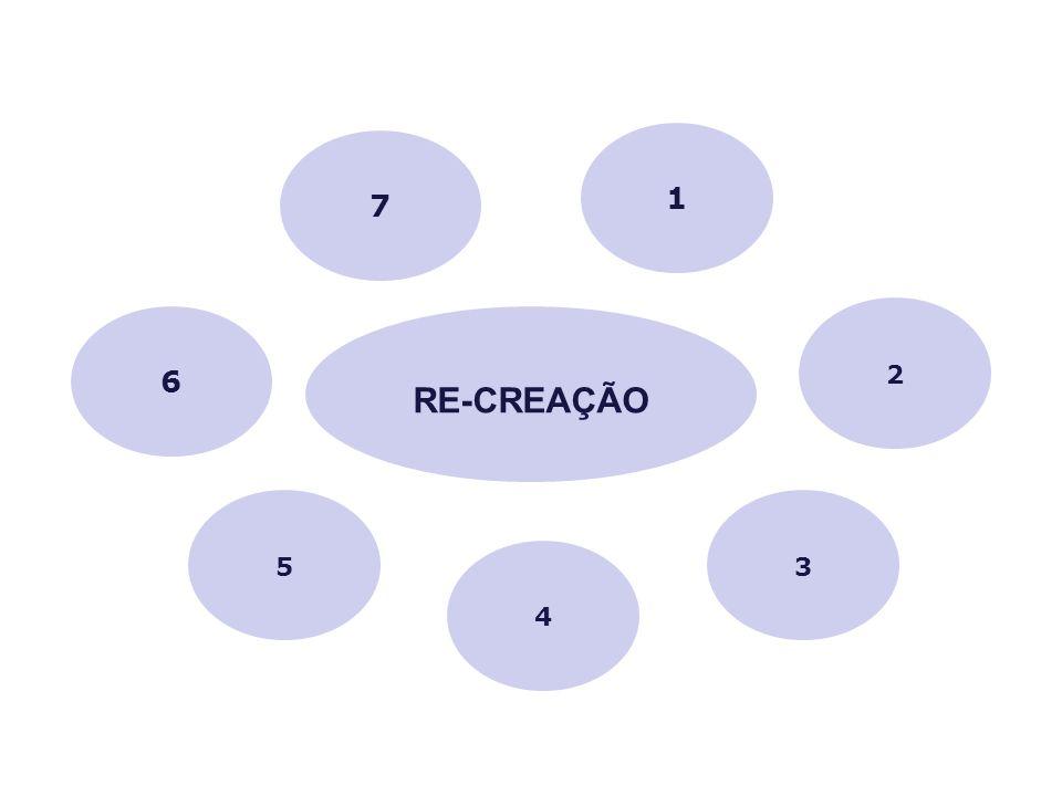 6 2 7 5 4 3 1 RE-CREAÇÃO