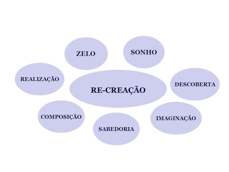 REALIZAÇÃO DESCOBERTA ZELO COMPOSIÇÃO SABEDORIA IMAGINAÇÃO SONHO RE-CREAÇÃO