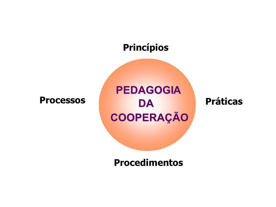 Princípios Processos Procedimentos Práticas PEDAGOGIA COOPERAÇÃO DA Pedagogia da Cooperação