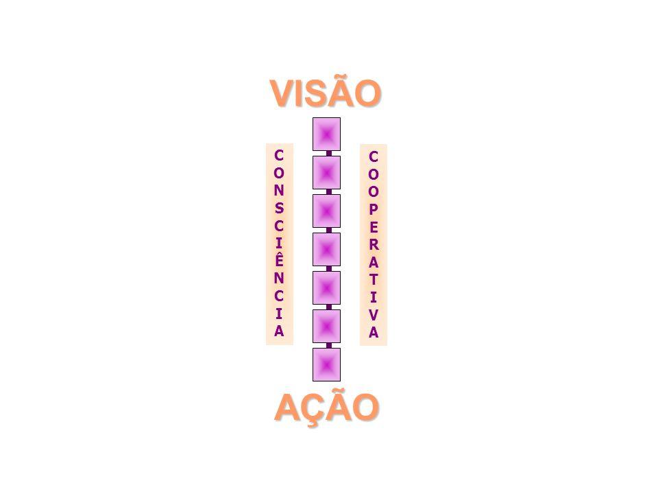 VISÃO AÇÃO CONSCIÊNCIACONSCIÊNCIA COOPERATIVACOOPERATIVA