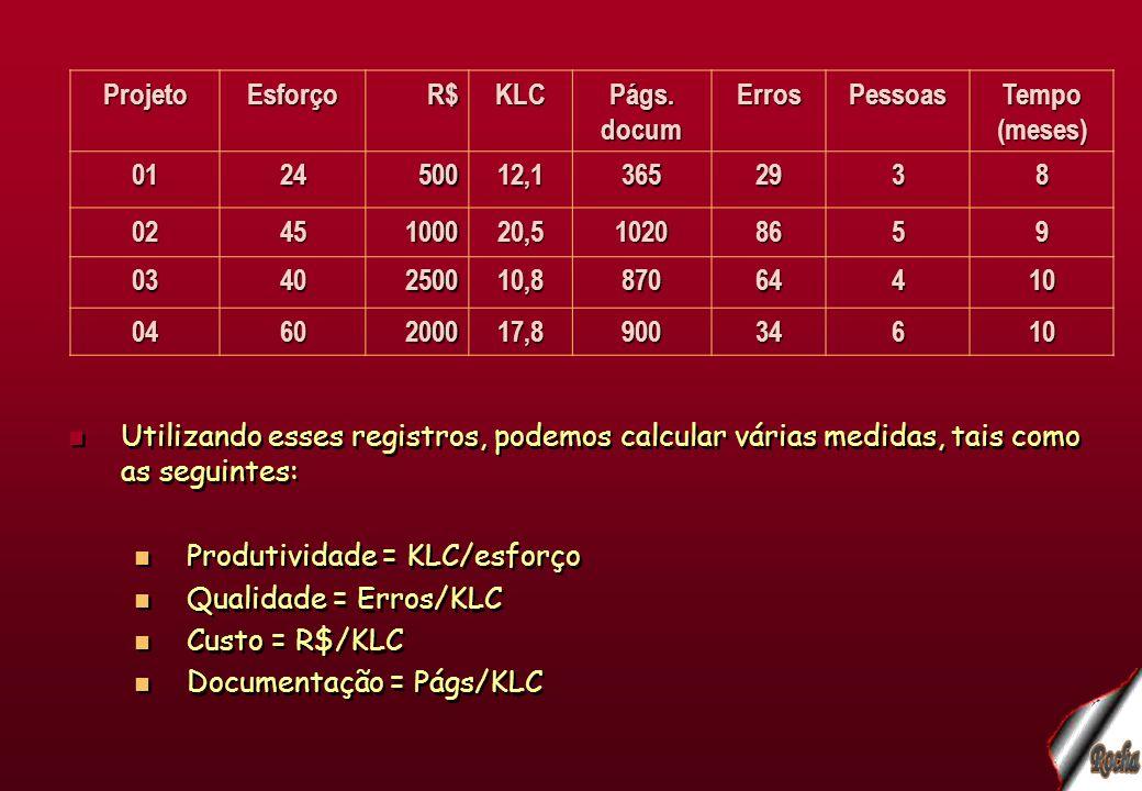 Utilizando esses registros, podemos calcular várias medidas, tais como as seguintes: Produtividade = KLC/esforço Qualidade = Erros/KLC Custo = R$/KLC